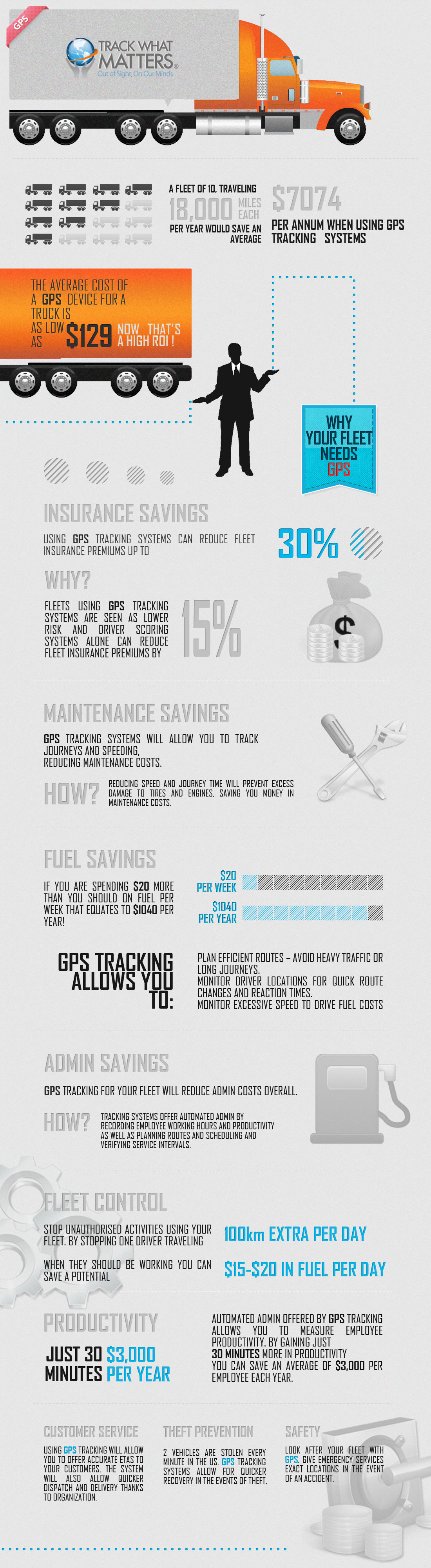 Infographic: GPS Tracking Saves Money
